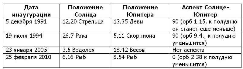 Таблица1.Инаугурация