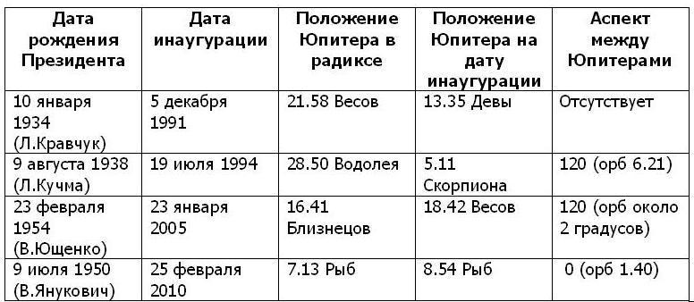 Таблица2.Юпитеры