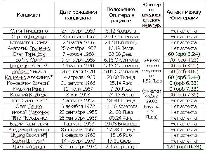 Кандидаты 25.05.14