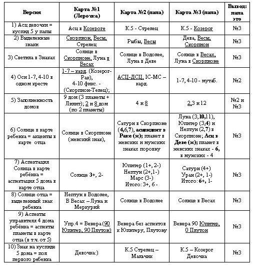 Таблица1.Варианты
