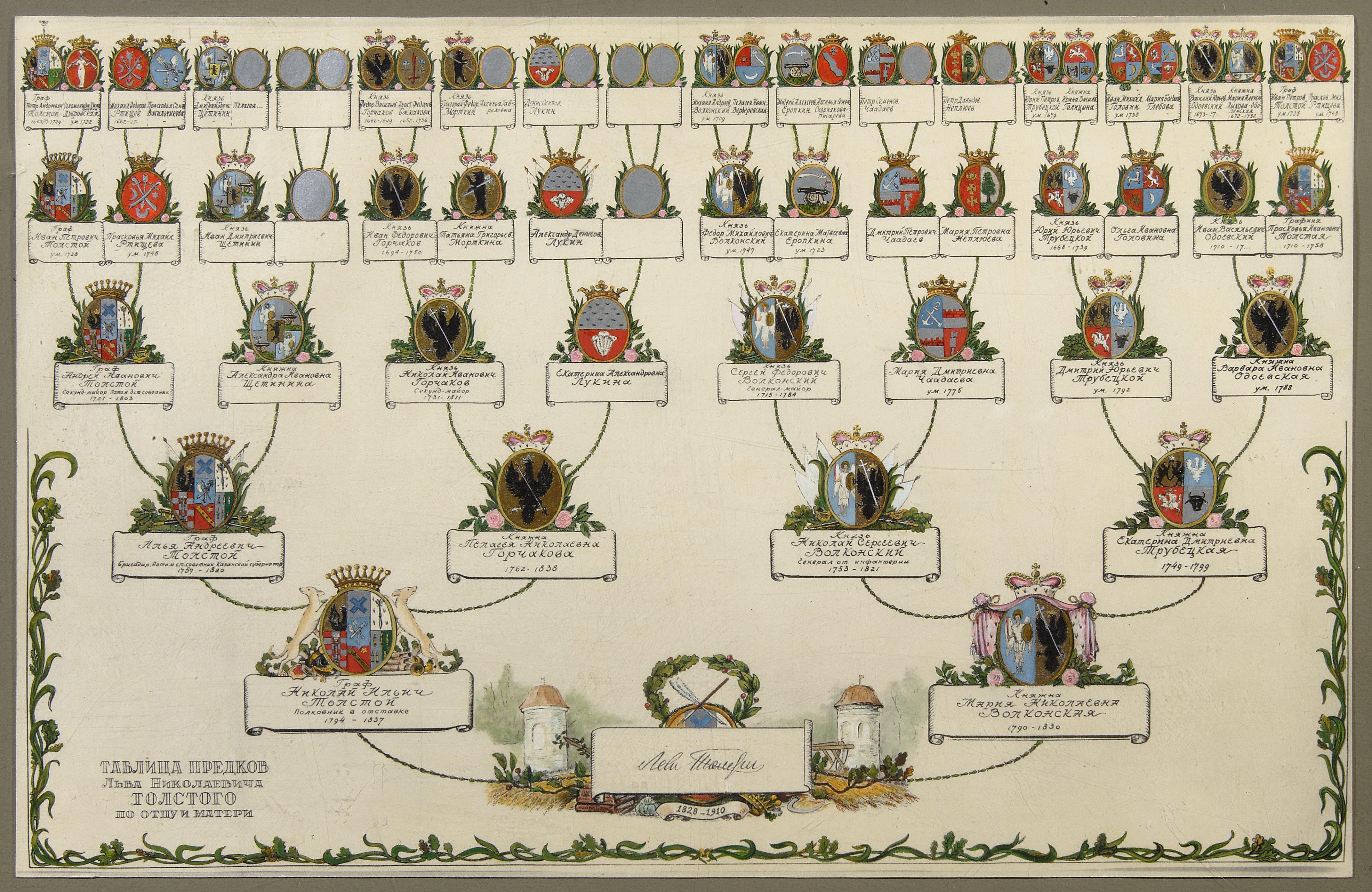Предки Л.Н.Толстого