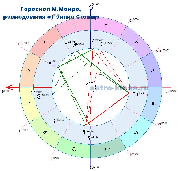 Равнодомный гороскоп М.Монро