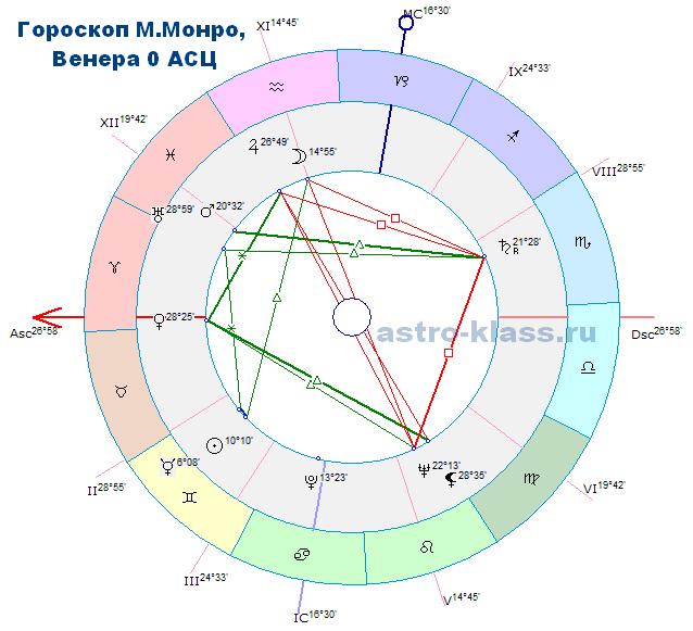 Гороскопа М.Монро Венера на АСЦ